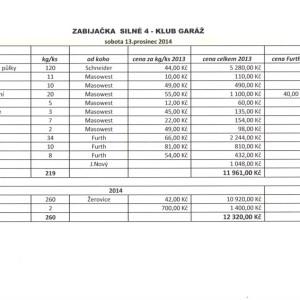 Rozpočty